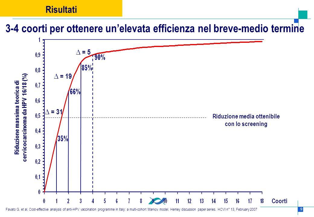 20 Conclusioni Lanalisi decisionale condotta in questo studio ha suggerito un livello ottimale di finanziamento richiesto per ridurre efficacemente la morbilità e la mortalità indotta da HPV (6, 11, 16, 18) nelle donne Italiane.