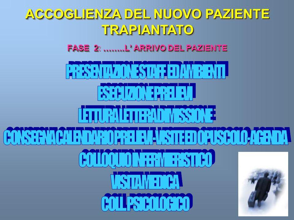 FASE 1 COLLOQUIO CON IL PERSONALE DEL SERVIZIO DIALISI (stato di salute, lavoro, famiglia, carattere, comportamento). PREPARAZIONE NUOVA CARTELLA CON