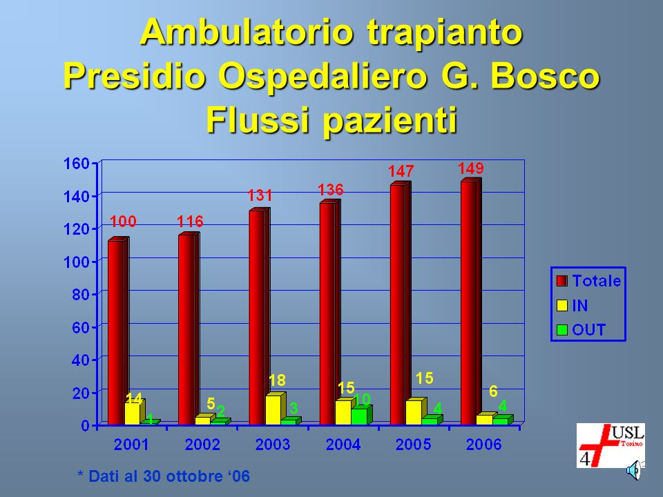 * Dati al 30 ottobre 06 Ambulatorio trapianto Presidio Ospedaliero G. Bosco Flussi pazienti