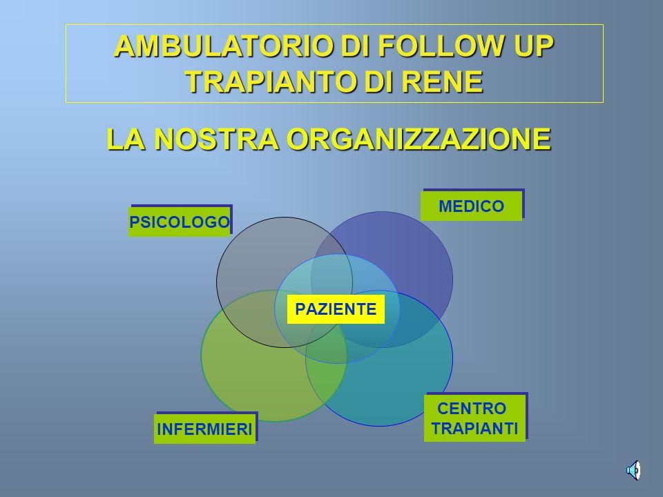 LA NOSTRA ORGANIZZAZIONE PAZIENTE AMBULATORIO DI FOLLOW UP TRAPIANTO DI RENE