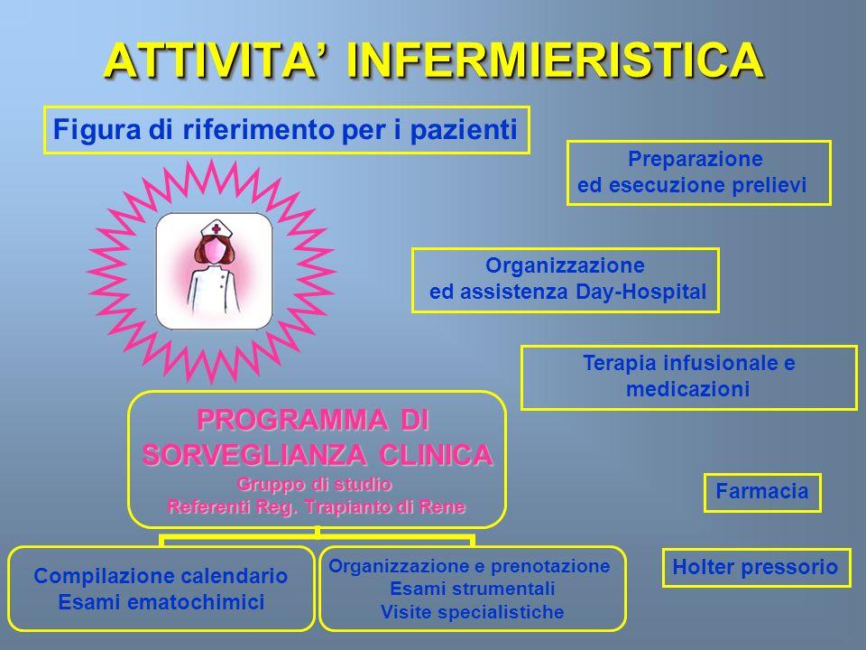 GESTIONE PROBLEMI ACUTI UTILIZZO DI PROTOCOLLI (infezioni, peggioramenti funzionali, traumi…..)UTILIZZO DI PROTOCOLLI (infezioni, peggioramenti funzionali, traumi…..) TEMPESTIVITATEMPESTIVITA PRE-LETTURA ESAMIPRE-LETTURA ESAMI INDIVIDUAZIONE PRECOCE DELLE COMPLICANZE SENZA DISPERSIONE DI TEMPO