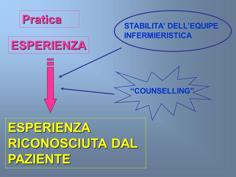Pratica ESPERIENZA ESPERIENZA RICONOSCIUTA DAL PAZIENTE STABILITA DELLEQUIPE INFERMIERISTICA COUNSELLING