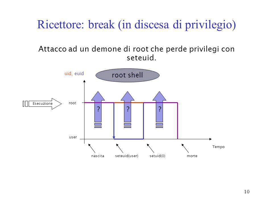 10 Ricettore: break (in discesa di privilegio) Attacco ad un demone di root che perde privilegi con seteuid. Tempo nascita uid, euid seteuid(user) mor