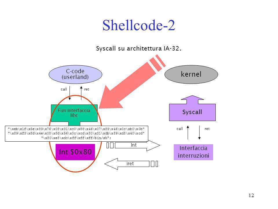 12 Shellcode-2 Syscall su architettura IA-32. C-code (userland) kernel Int $0x80 Int Syscall call ret Fun interfaccia libc iret Interfaccia interruzio