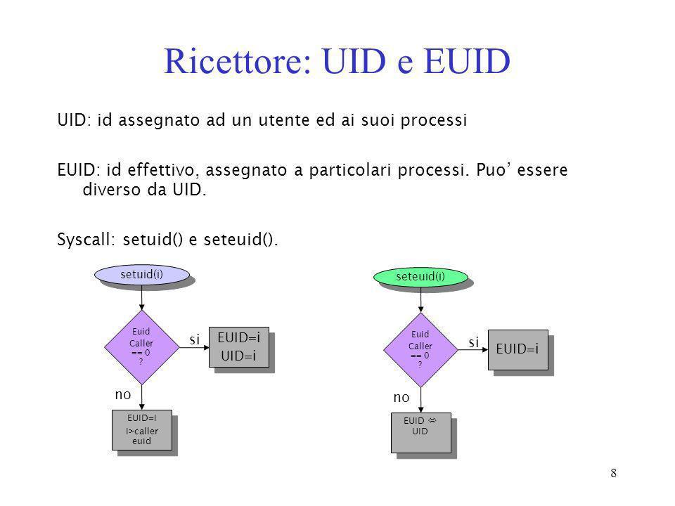 8 Ricettore: UID e EUID UID: id assegnato ad un utente ed ai suoi processi EUID: id effettivo, assegnato a particolari processi. Puo essere diverso da