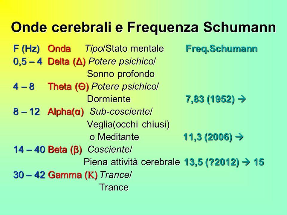 Onde cerebrali e Frequenza Schumann F (Hz) Onda Tipo/Stato mentale Freq.Schumann 0,5 – 4 Delta (Δ) Potere psichico/ Sonno profondo Sonno profondo 4 –