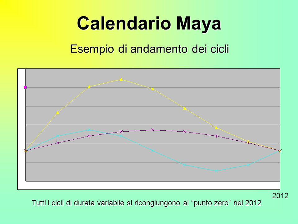 Calendario Maya 2012 Tutti i cicli di durata variabile si ricongiungono al punto zero nel 2012 Esempio di andamento dei cicli