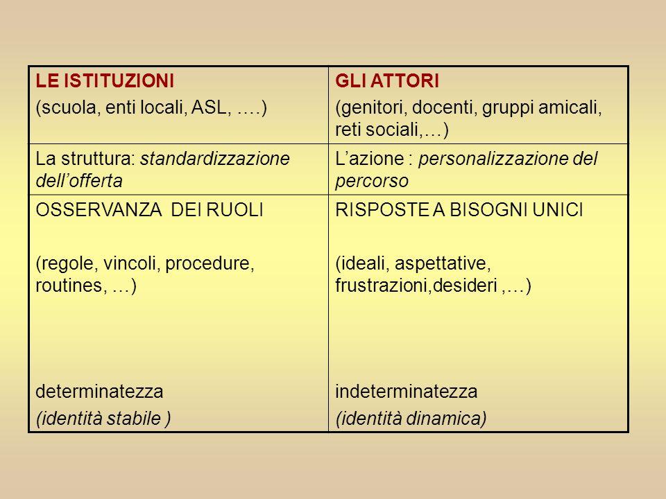 LE ISTITUZIONI (scuola, enti locali, ASL, ….) GLI ATTORI (genitori, docenti, gruppi amicali, reti sociali,…) La struttura: standardizzazione delloffer