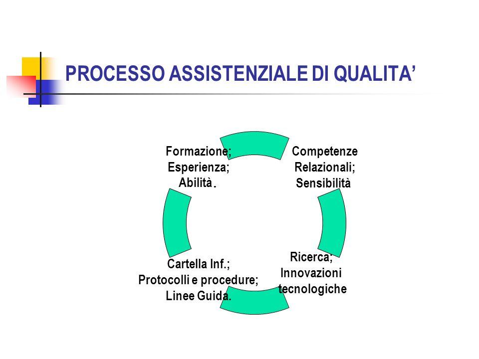 PROCESSO ASSISTENZIALE DI QUALITA Competenze Relazionali; Sensibilità Ricerca; Innovazioni tecnologiche Cartella Inf.; Protocolli e procedure; Linee Guida.