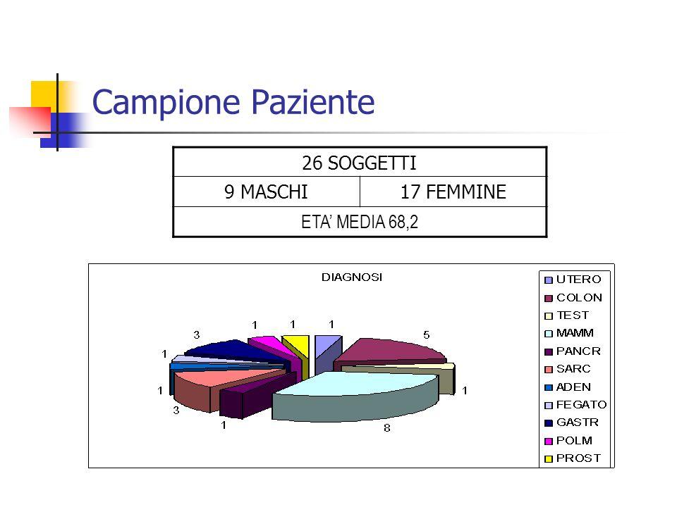 Campione Paziente 26 SOGGETTI 9 MASCHI17 FEMMINE ETA MEDIA 68,2