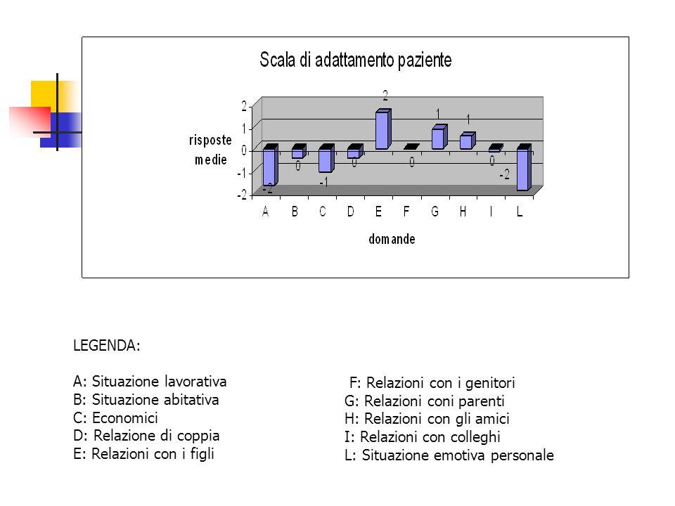 LEGENDA: A: Situazione lavorativa B: Situazione abitativa C: Economici D: Relazione di coppia E: Relazioni con i figli F: Relazioni con i genitori G: