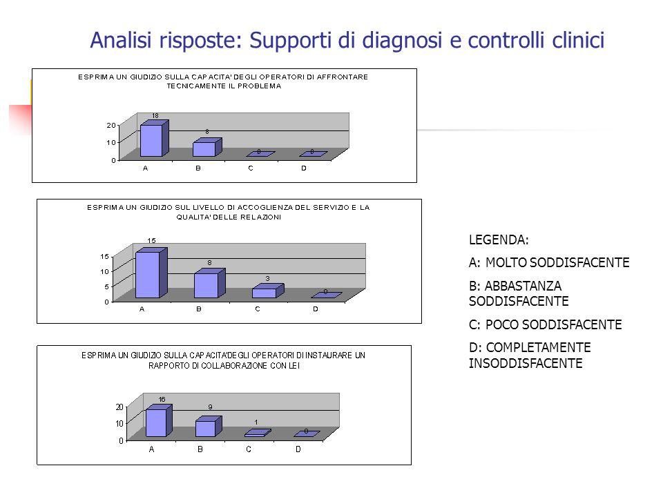 Analisi risposte: Supporti di diagnosi e controlli clinici LEGENDA: A: MOLTO SODDISFACENTE B: ABBASTANZA SODDISFACENTE C: POCO SODDISFACENTE D: COMPLETAMENTE INSODDISFACENTE