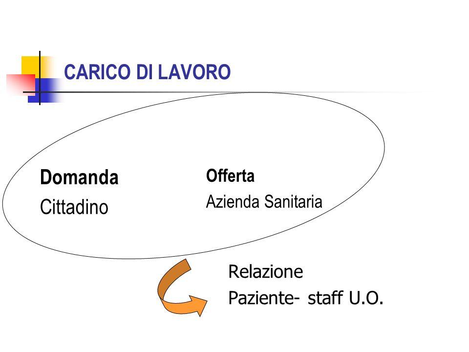CARICO DI LAVORO Domanda Cittadino Relazione Paziente- staff U.O. Offerta Azienda Sanitaria