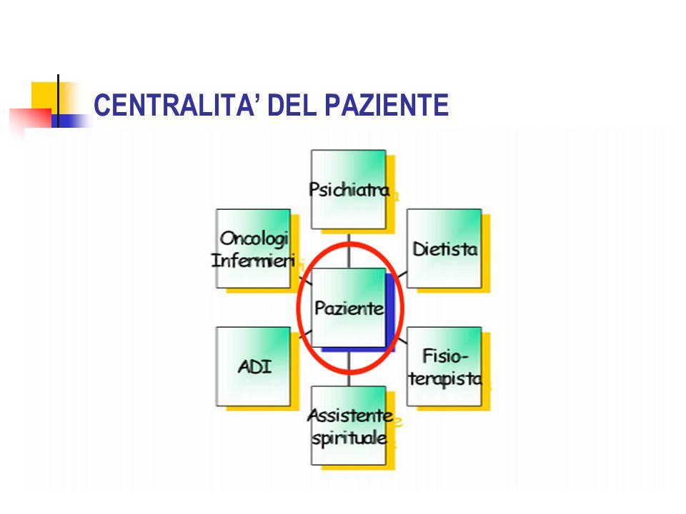 CENTRALITA DEL PAZIENTE