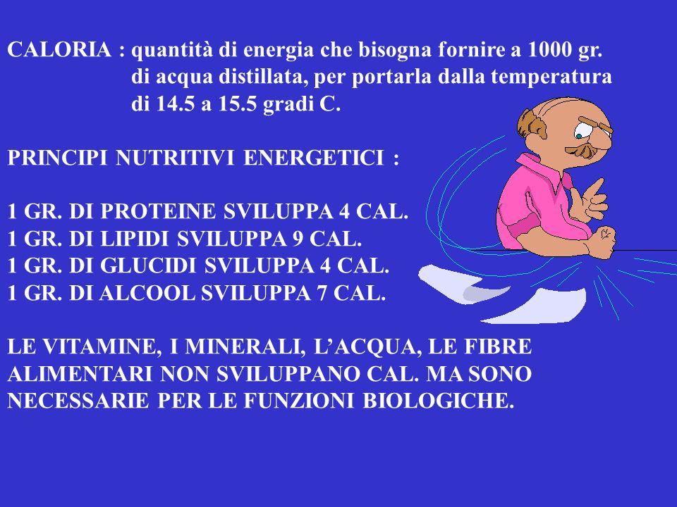 VITAMINE NELLA DIETA D-2 ERGOCALCIFEROLO - LIPOSOLUBILI = D = D-3 COLECALCIFEROLO - FABBISOGNI GIORNALIERI = 800 U.I.