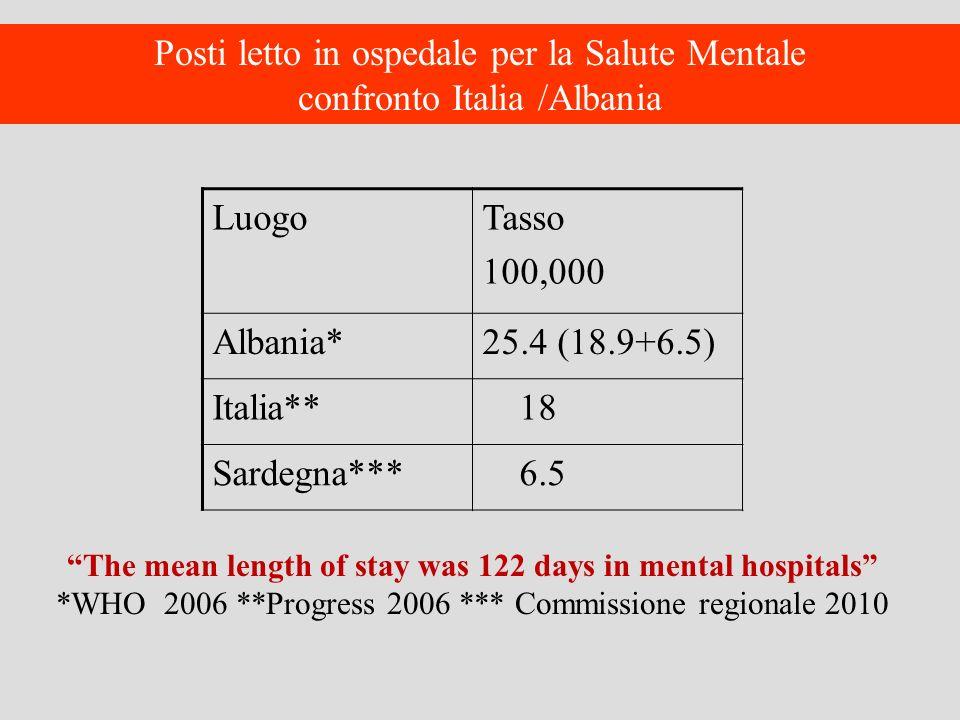 Posti letto in ospedale per la Salute Mentale confronto Italia /Albania LuogoTasso 100,000 Albania*25.4 (18.9+6.5) Italia** 18 Sardegna*** 6.5 The mea