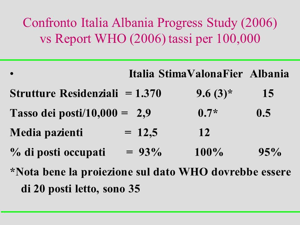 Confronto Italia Albania Progress Study (2006) vs Report WHO (2006) tassi per 100,000 Italia StimaValonaFier Albania Strutture Residenziali = 1.370 9.