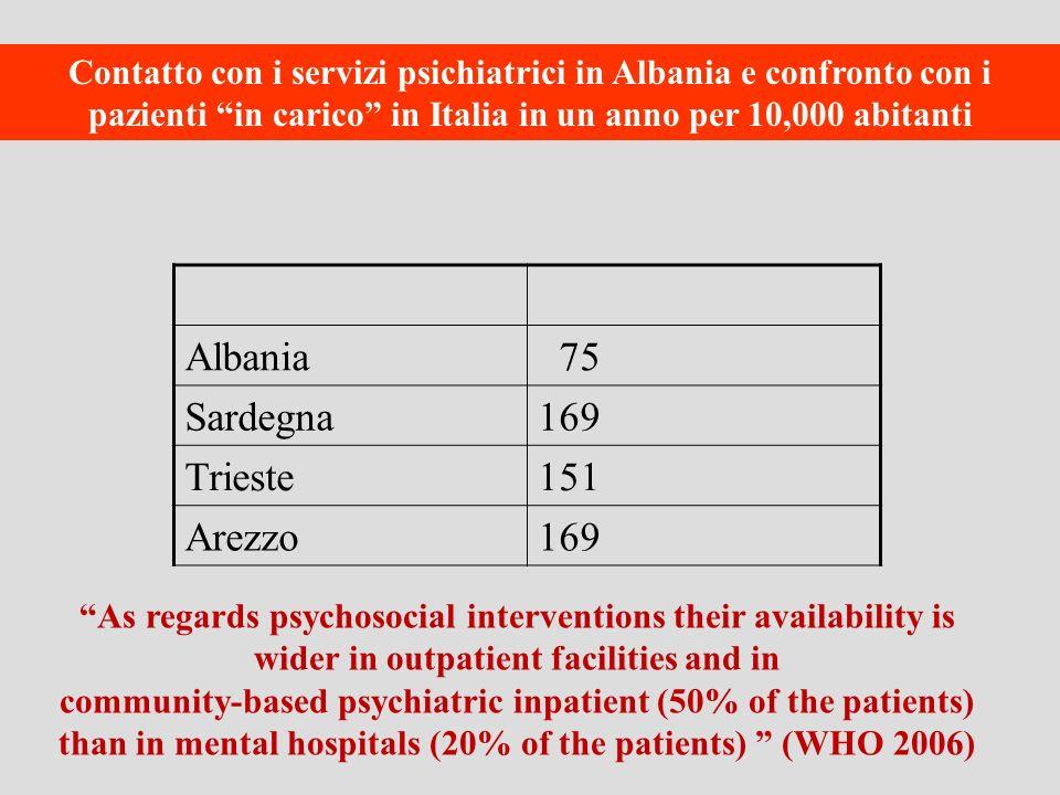 Contatto con i servizi psichiatrici in Albania e confronto con i pazienti in carico in Italia in un anno per 10,000 abitanti Albania 75 Sardegna169 Tr