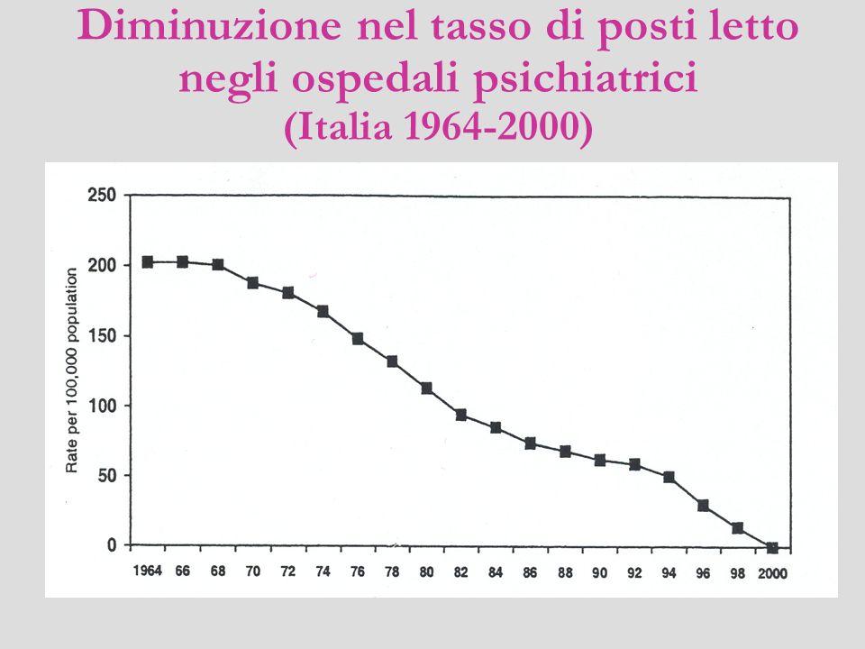 Diminuzione nel tasso di posti letto negli ospedali psichiatrici (Italia 1964-2000)