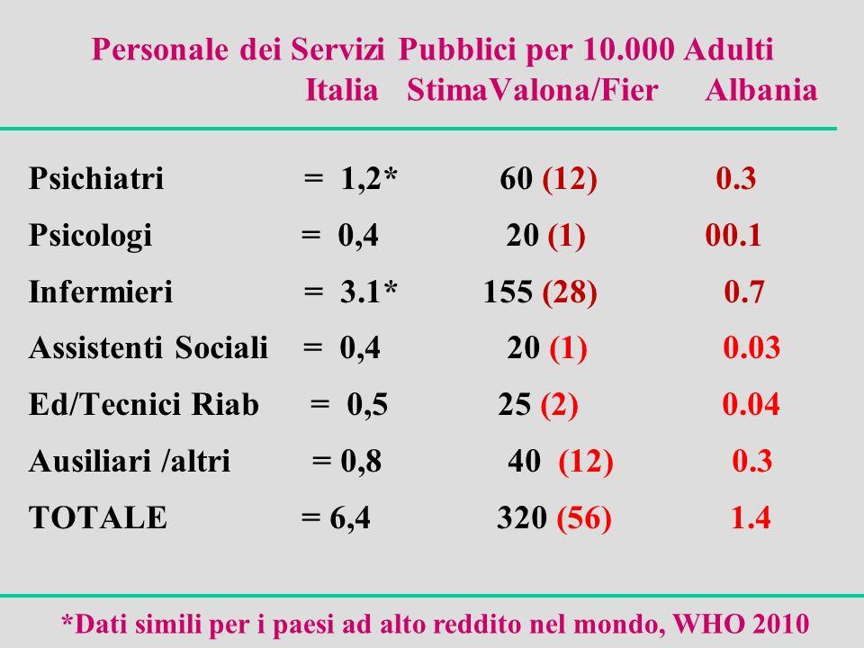 Personale dei Servizi Pubblici per 10.000 Adulti Italia StimaValona/Fier Albania Psichiatri = 1,2* 60 (12) 0.3 Psicologi = 0,4 20 (1) 00.1 Infermieri