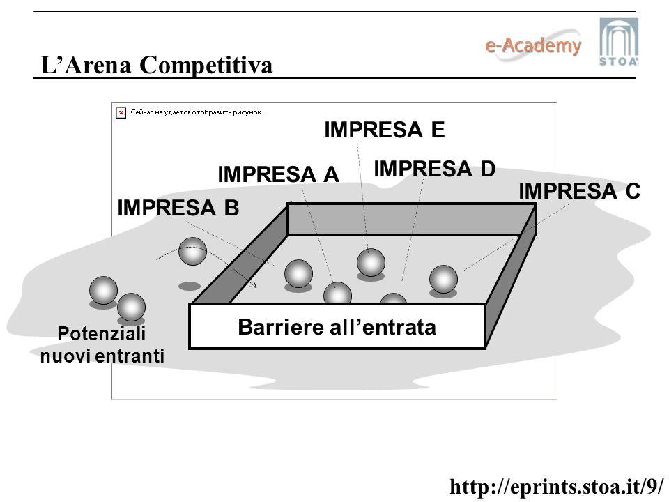 http://eprints.stoa.it/9/ LArena Competitiva IMPRESA A IMPRESA B IMPRESA C IMPRESA D IMPRESA E Barriere allentrata Potenziali nuovi entranti