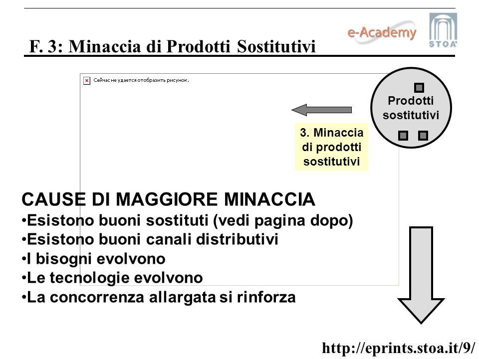 http://eprints.stoa.it/9/ F. 3: Minaccia di Prodotti Sostitutivi Prodotti sostitutivi 3. Minaccia di prodotti sostitutivi CAUSE DI MAGGIORE MINACCIA E