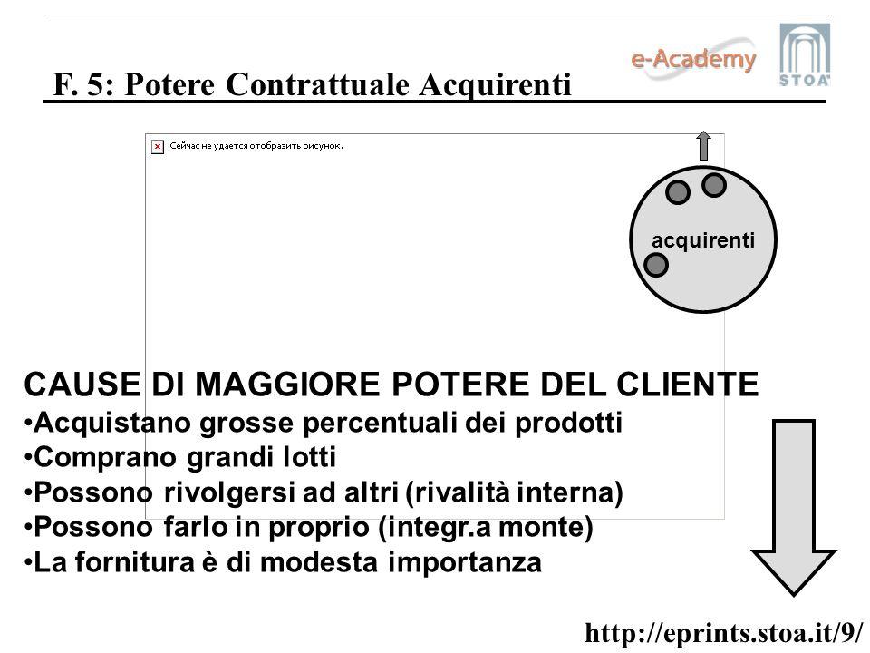 http://eprints.stoa.it/9/ F. 5: Potere Contrattuale Acquirenti acquirenti CAUSE DI MAGGIORE POTERE DEL CLIENTE Acquistano grosse percentuali dei prodo