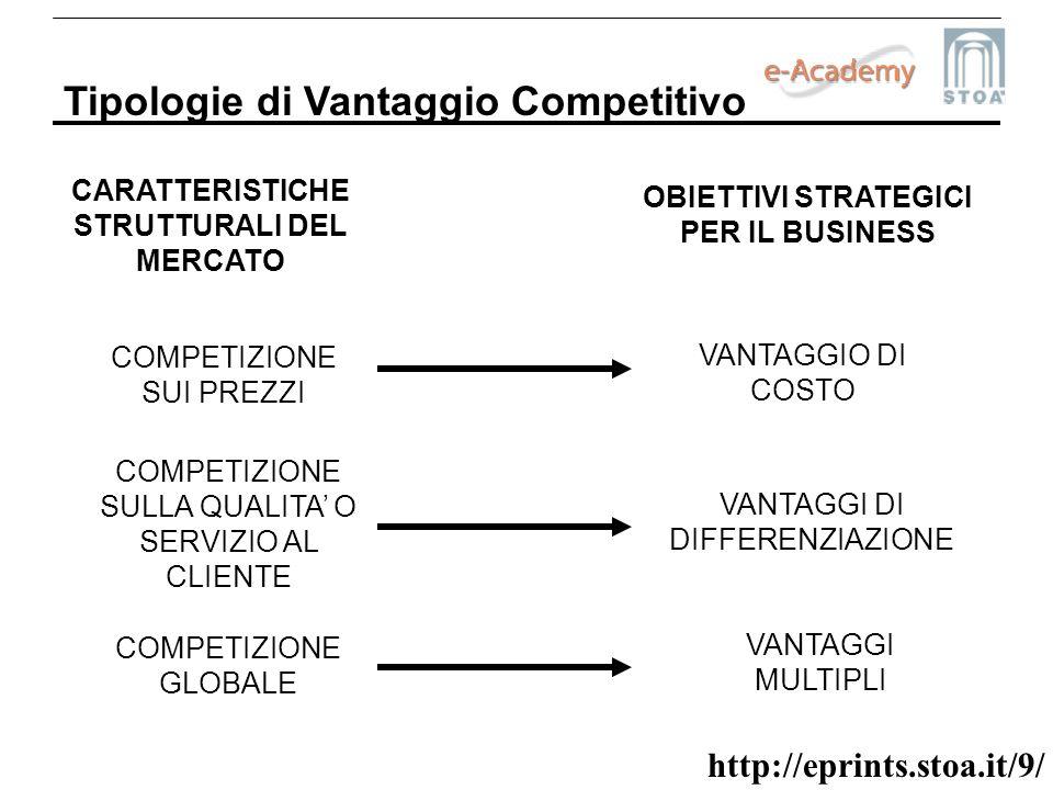 http://eprints.stoa.it/9/ Tipologie di Vantaggio Competitivo CARATTERISTICHE STRUTTURALI DEL MERCATO COMPETIZIONE SUI PREZZI COMPETIZIONE SULLA QUALIT