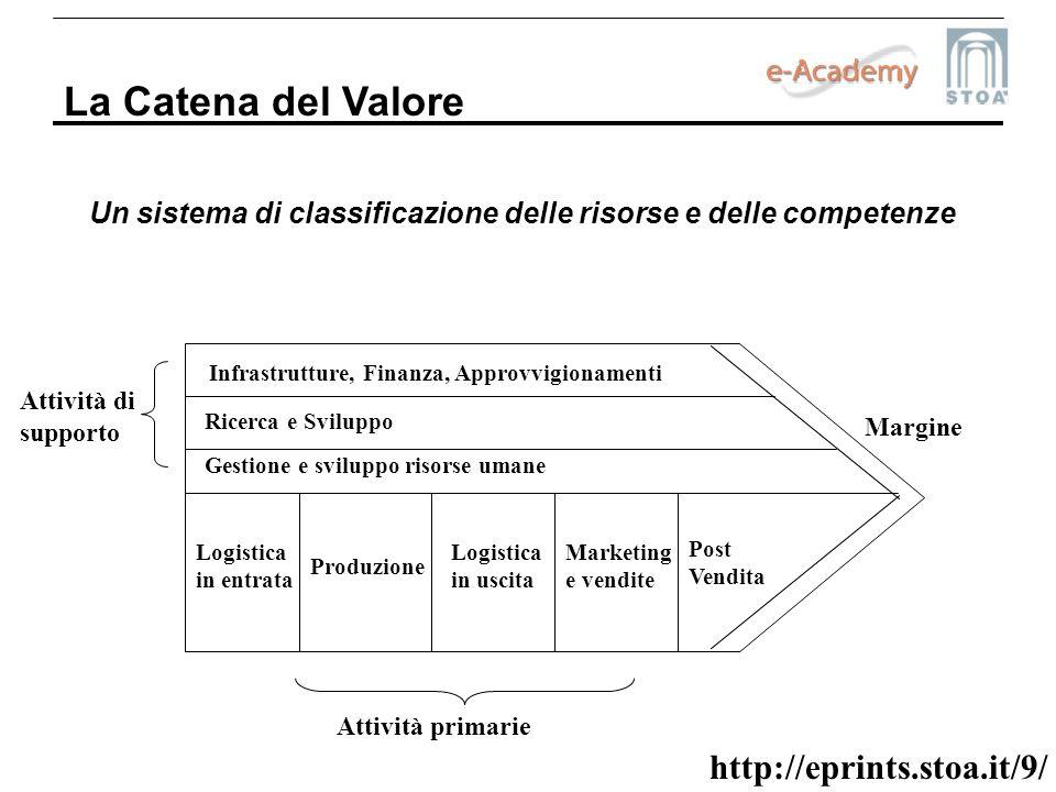 http://eprints.stoa.it/9/ Un sistema di classificazione delle risorse e delle competenze La Catena del Valore Infrastrutture, Finanza, Approvvigioname