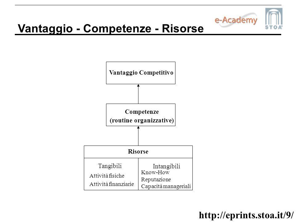 http://eprints.stoa.it/9/ Vantaggio - Competenze - Risorse Vantaggio Competitivo Competenze (routine organizzative) Risorse Tangibili Intangibili Atti