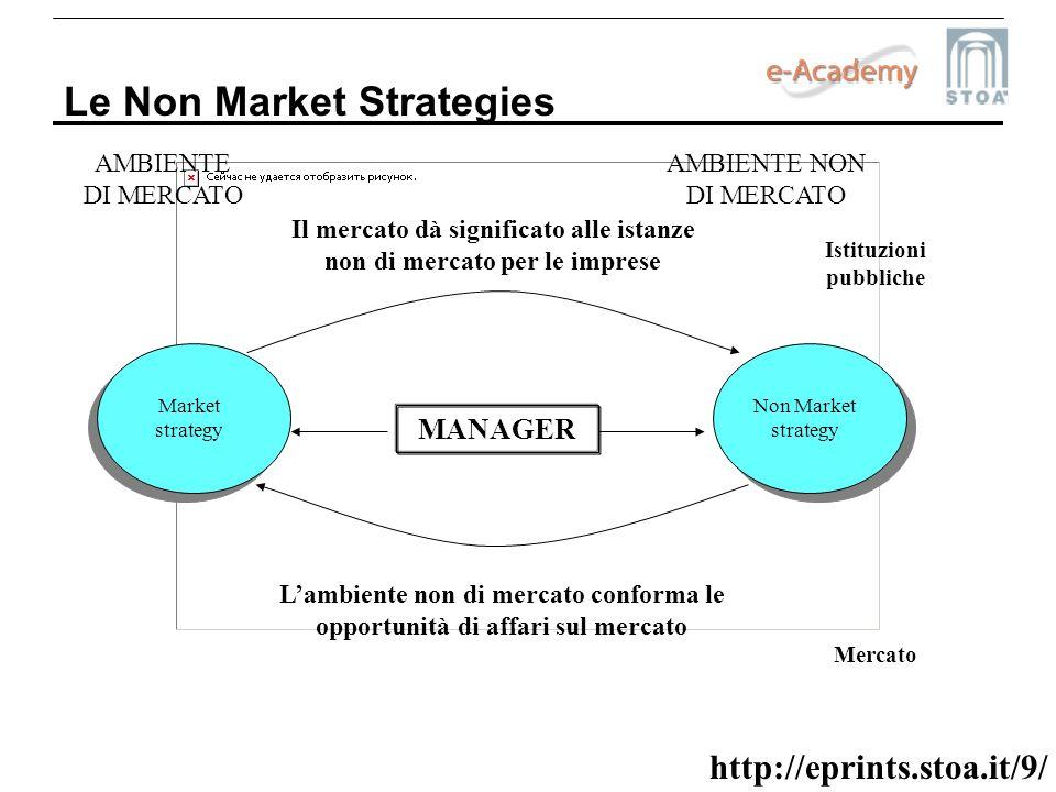 http://eprints.stoa.it/9/ Le Non Market Strategies MANAGER AMBIENTE DI MERCATO AMBIENTE NON DI MERCATO Market strategy Non Market strategy Mercato Ist