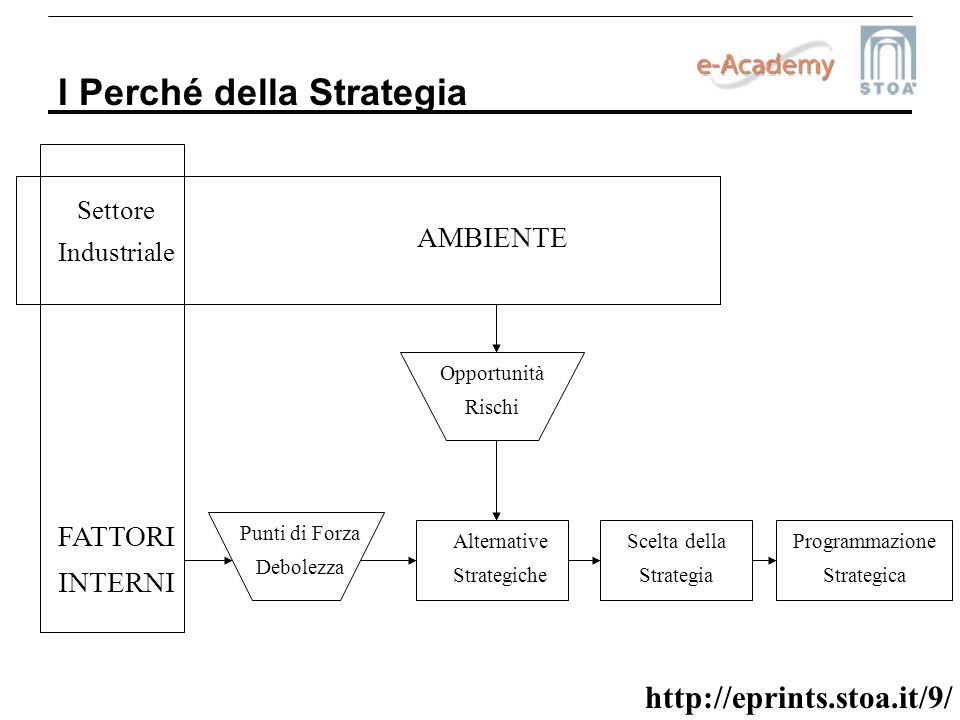 http://eprints.stoa.it/9/ I Perché della Strategia Settore Industriale Scelta della Strategia Programmazione Strategica Alternative Strategiche Punti