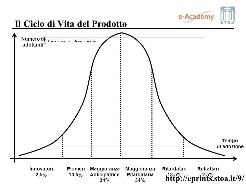 http://eprints.stoa.it/9/ Il Ciclo di Vita del Prodotto Innovatori 2,5% Pionieri 13,5% Maggioranza Anticipatrice 34% Maggioranza Ritardataria 34% Rita