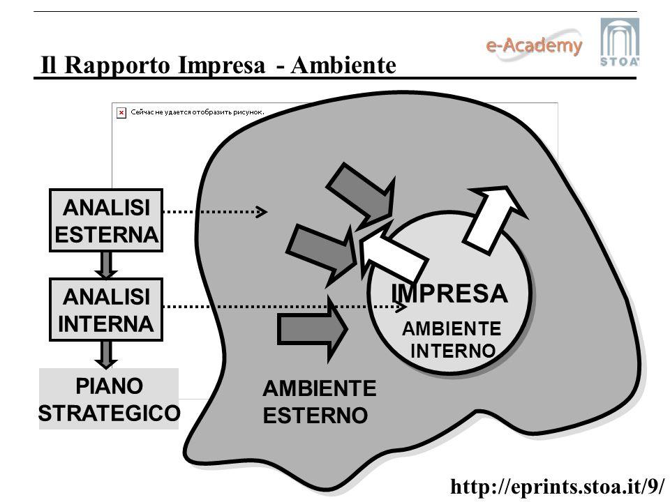 http://eprints.stoa.it/9/ Il Rapporto Impresa - Ambiente IMPRESA AMBIENTE ESTERNO AMBIENTE INTERNO ANALISI ESTERNA ANALISI INTERNA PIANO STRATEGICO