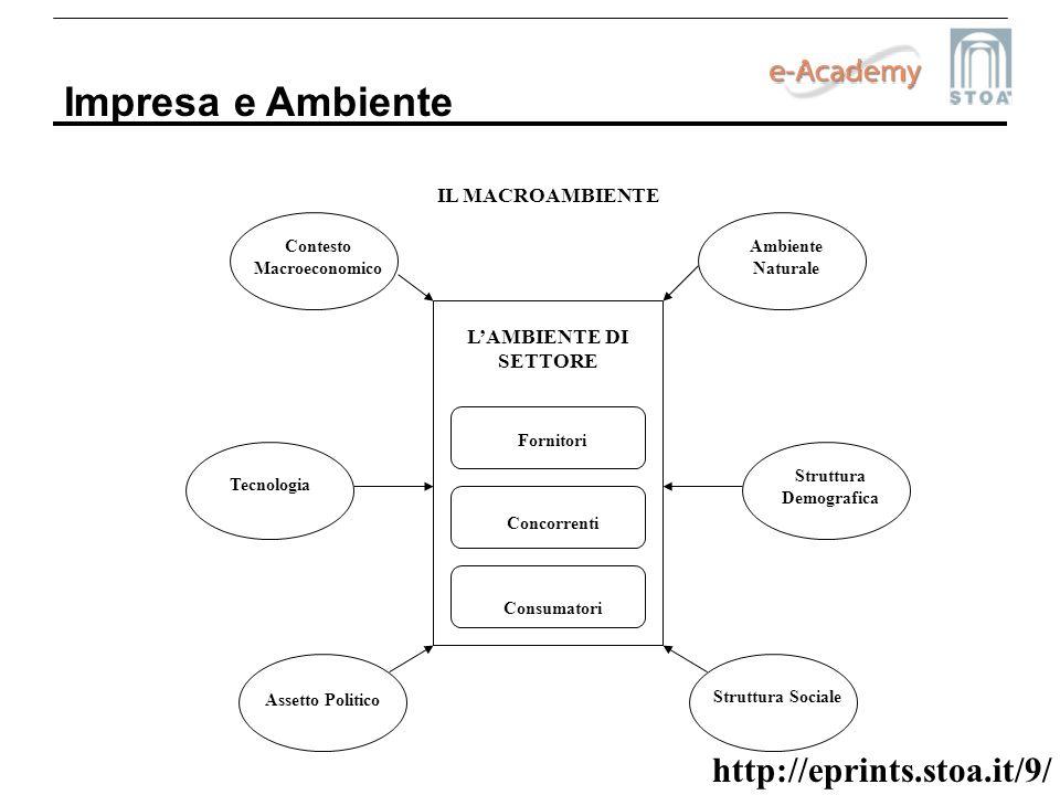 http://eprints.stoa.it/9/ Impresa e Ambiente LAMBIENTE DI SETTORE Fornitori Concorrenti Consumatori Contesto Macroeconomico Assetto Politico Tecnologi