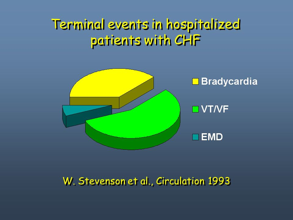 Terminal events in hospitalized patients with CHF W. Stevenson et al., Circulation 1993