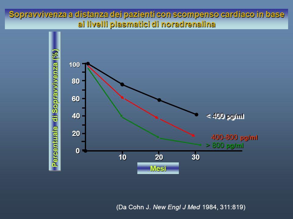20 0 40 60 80 100 10 20 30 Sopravvivenza a distanza dei pazienti con scompenso cardiaco in base ai livelli plasmatici di noradrenalina < 400 pg/ml 400