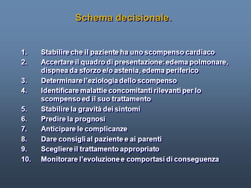 Schema decisionale. 1. Stabilire che il paziente ha uno scompenso cardiaco 2. Accertare il quadro di presentazione: edema polmonare, dispnea da sforzo