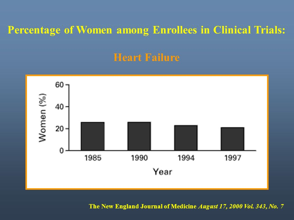 Percentage of Women among Enrollees in Clinical Trials: Heart Failure The New England Journal of Medicine August 17, 2000 Vol. 343, No. 7