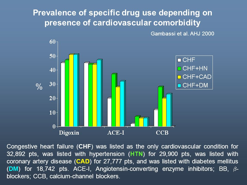 Prevalence of specific drug use depending on presence of cardiovascular comorbidity Congestive heart failure (CHF) was listed as the only cardiovascul