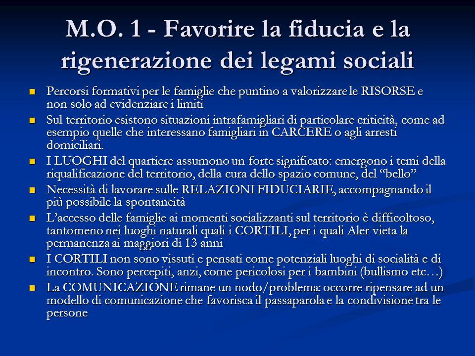 M.O. 1 - Favorire la fiducia e la rigenerazione dei legami sociali Percorsi formativi per le famiglie che puntino a valorizzare le RISORSE e non solo