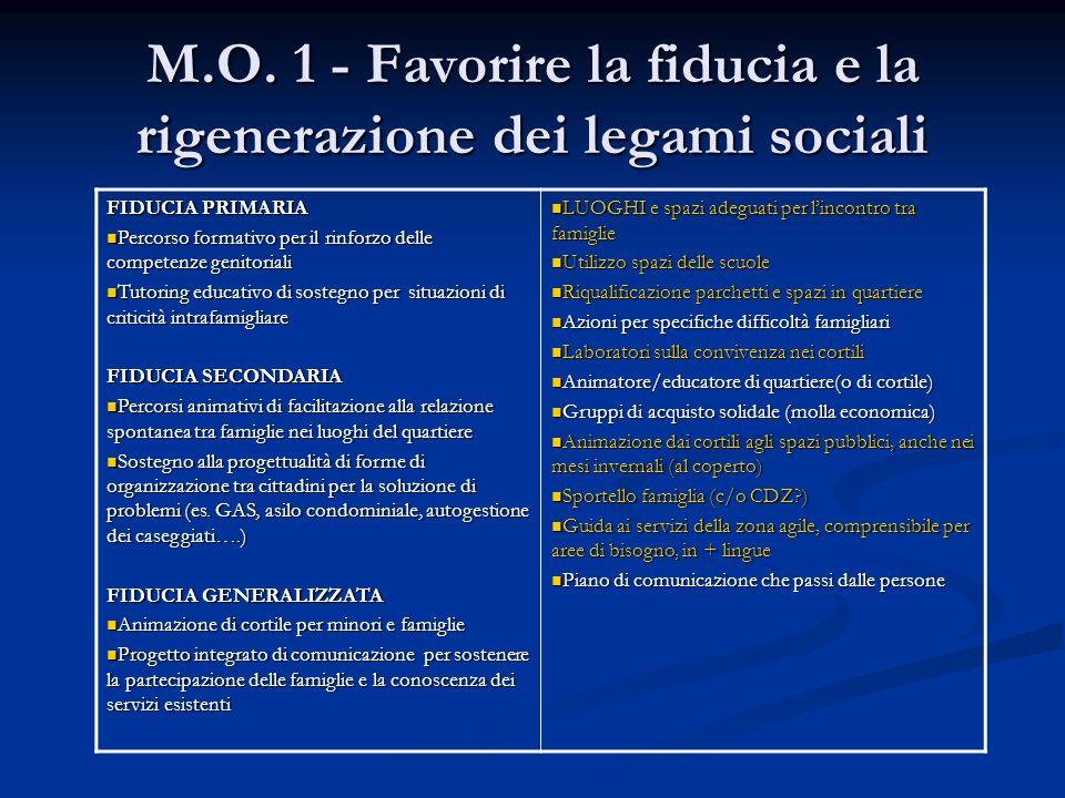 M.O. 1 - Favorire la fiducia e la rigenerazione dei legami sociali FIDUCIA PRIMARIA Percorso formativo per il rinforzo delle competenze genitoriali Pe