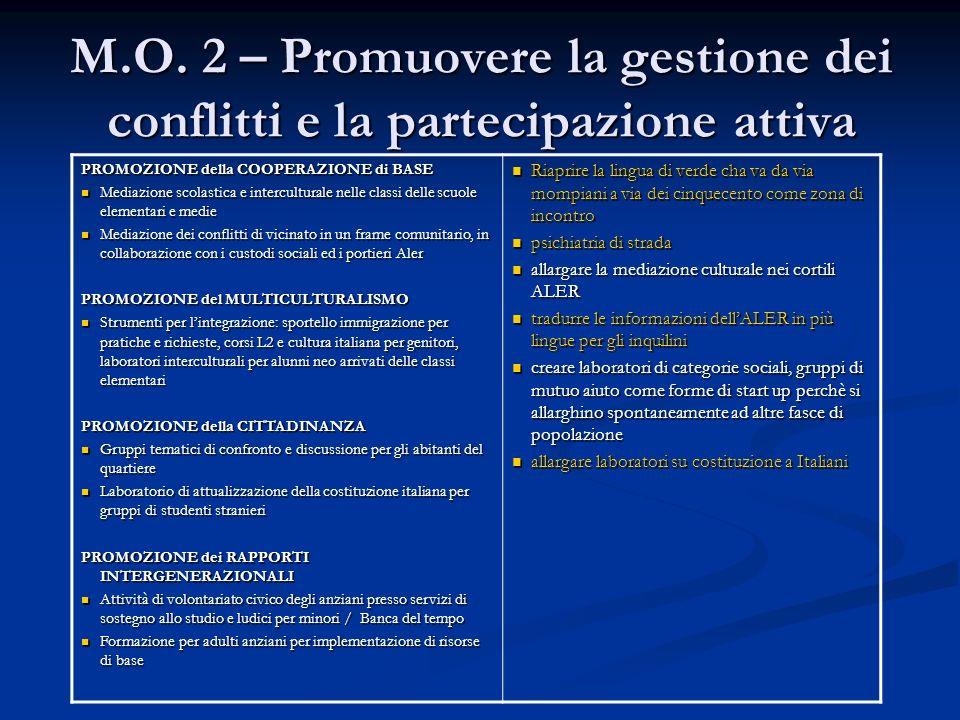 M.O. 2 – Promuovere la gestione dei conflitti e la partecipazione attiva PROMOZIONE della COOPERAZIONE di BASE Mediazione scolastica e interculturale