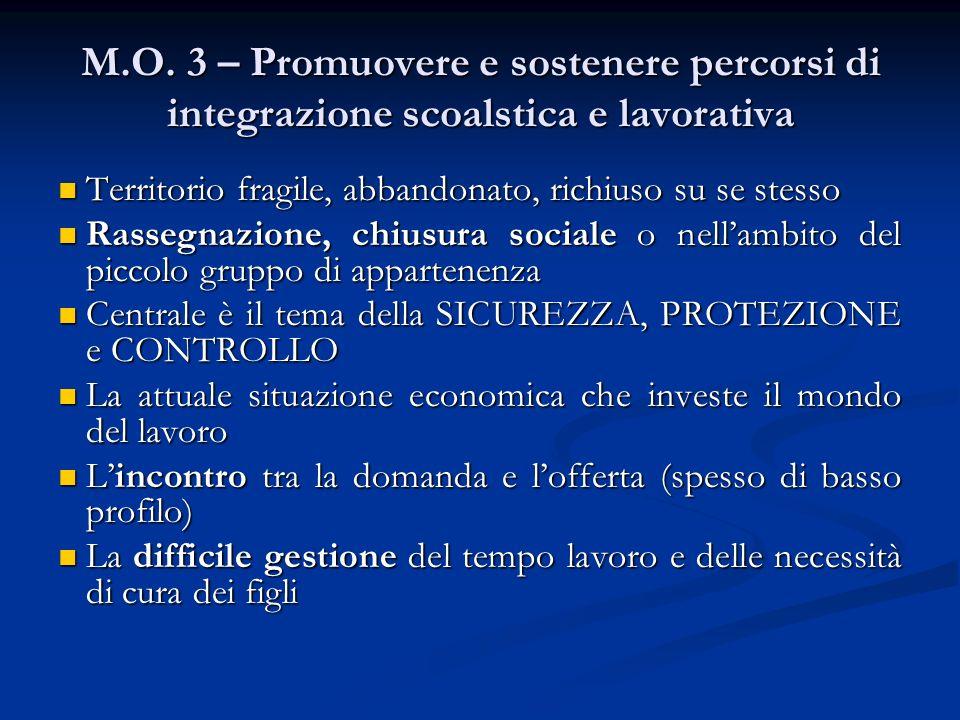 M.O. 3 – Promuovere e sostenere percorsi di integrazione scoalstica e lavorativa Territorio fragile, abbandonato, richiuso su se stesso Territorio fra