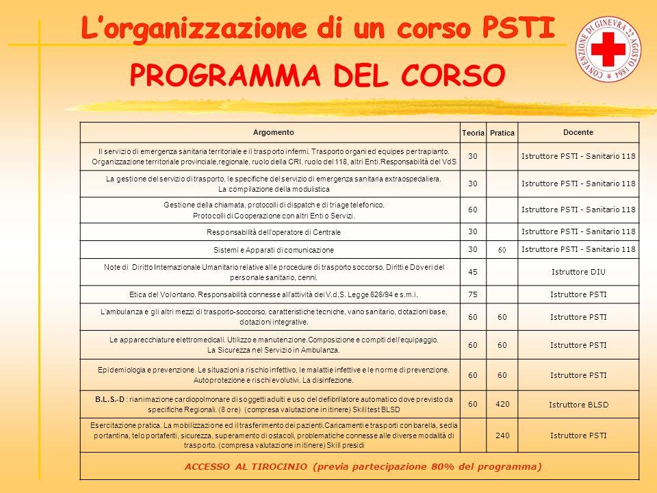 PROGRAMMA DEL CORSO Argomento TeoriaPratica Docente Il servizio di emergenza sanitaria territoriale e il trasporto infermi.