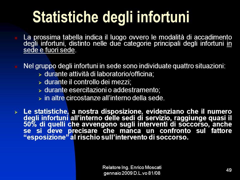 Relatore Ing. Enrico Moscati gennaio 2009 D.L.vo 81/08 49 Statistiche degli infortuni La prossima tabella indica il luogo ovvero le modalità di accadi