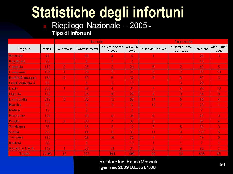 Relatore Ing. Enrico Moscati gennaio 2009 D.L.vo 81/08 50 Statistiche degli infortuni Riepilogo Nazionale – 2005 – Tipo di infortuni