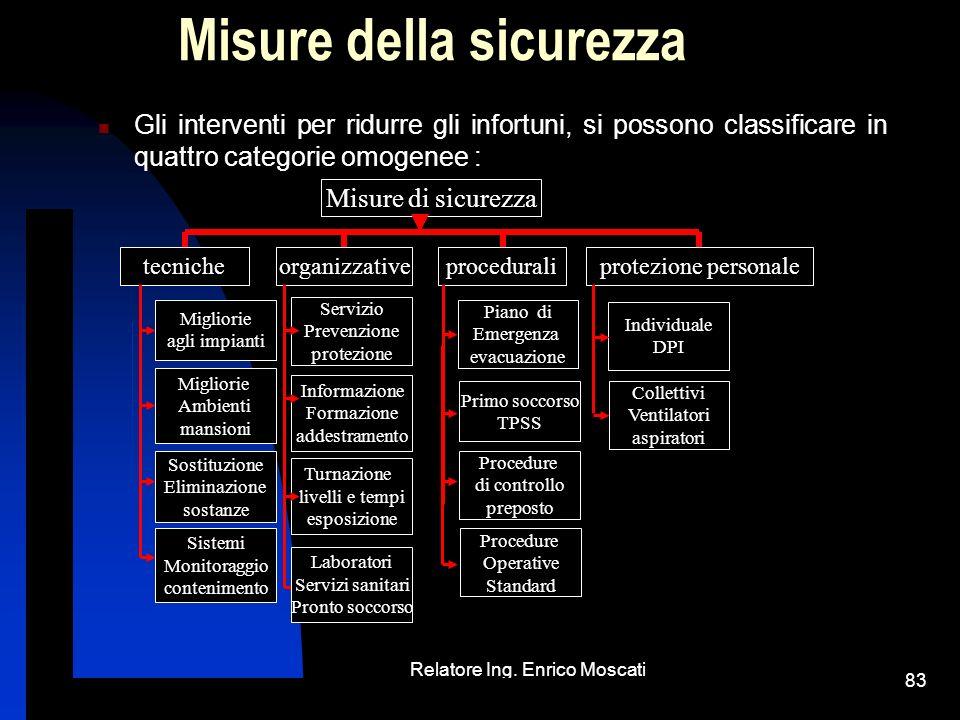Relatore Ing. Enrico Moscati gennaio 2009 D.L.vo 81/08 83 Misure della sicurezza Gli interventi per ridurre gli infortuni, si possono classificare in