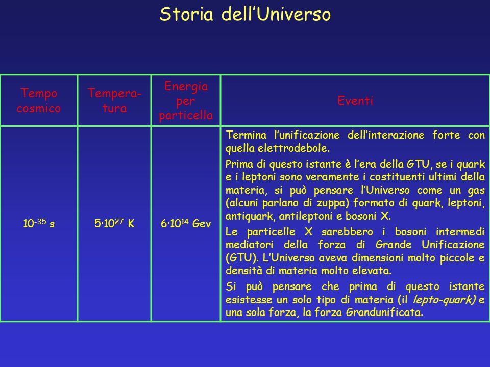 Tempo cosmico Tempera- tura Energia per particella Eventi 10 -35 s5·10 27 K6·10 14 Gev Termina lunificazione dellinterazione forte con quella elettrod