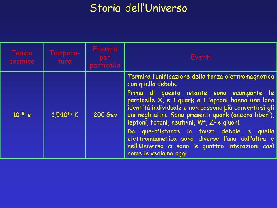 Tempo cosmico Tempera- tura Energia per particella Eventi 10 -10 s1,5·10 15 K200 Gev Termina lunificazione della forza elettromagnetica con quella deb